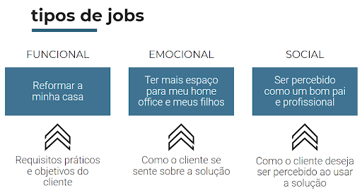 tipos de job to be done